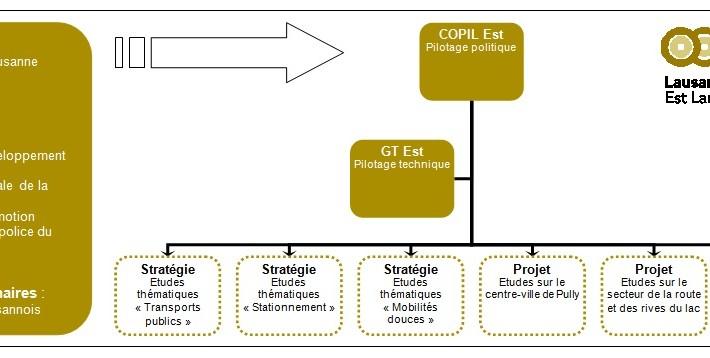Organigramme du SDEL